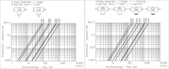 pressureloss praher 3-way ball valve s4
