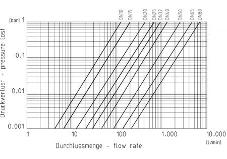 Diagram pressureloss Praher 2-way Ball Valve S6 PVC-U, black and white