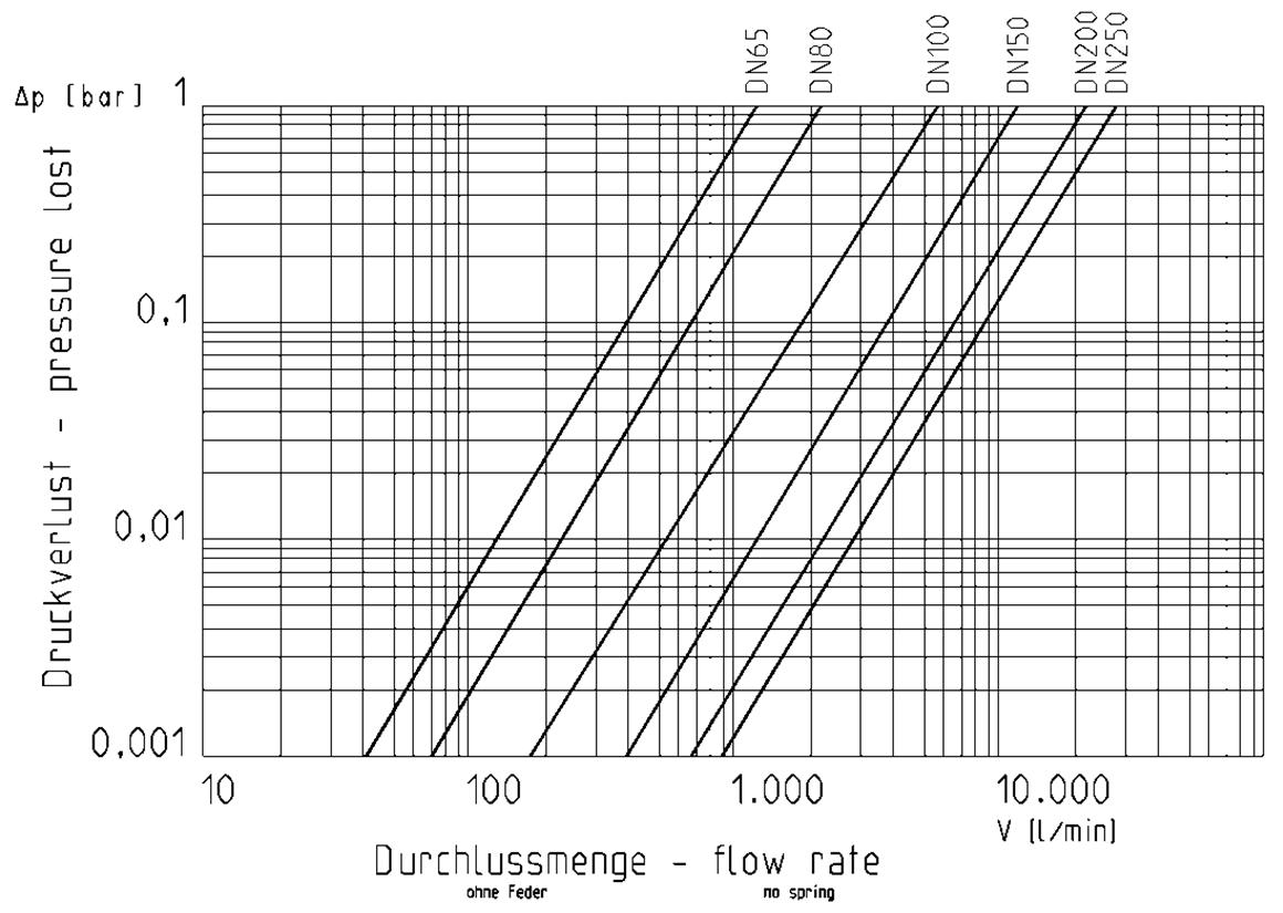 diagram praher wafer check valve k4 pvc-u pressureloss, black and white