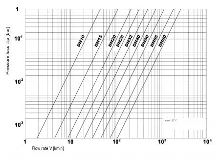 Diagram pressureloss Praher Cone Check Valve S4 PVC-U, black and white