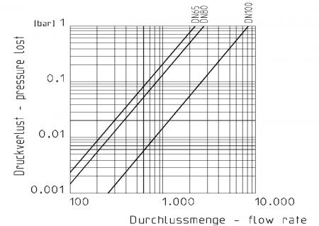 Diagram pressureloss Praher Butterfly Valve K4 CPVC Pneumatic Actuator, black and white