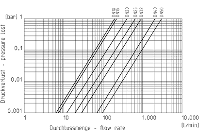 Diagram Praher 2-way ball valve M1 PVCU pressureloss, black, white