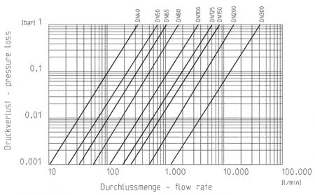 Diagram Praher wafer type check valve K6 PVCU pressureloss