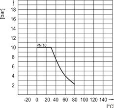 Pressure lost Praher 3-way Ball Valve S4 PP
